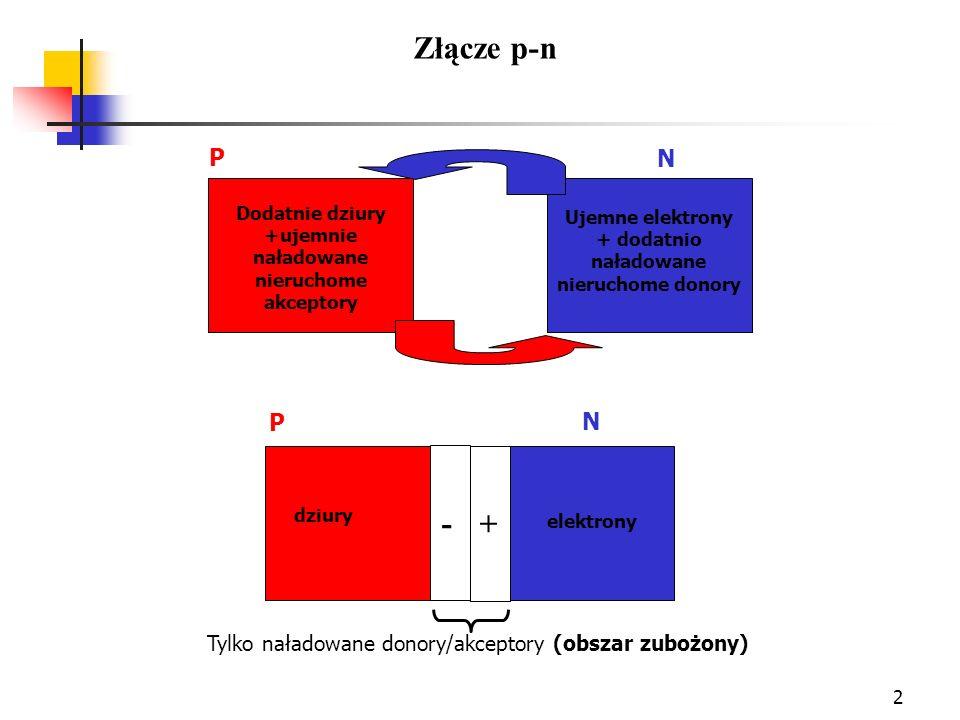 Złącze p-nP. N. Dodatnie dziury +ujemnie naładowane nieruchome akceptory. Ujemne elektrony + dodatnio naładowane nieruchome donory.