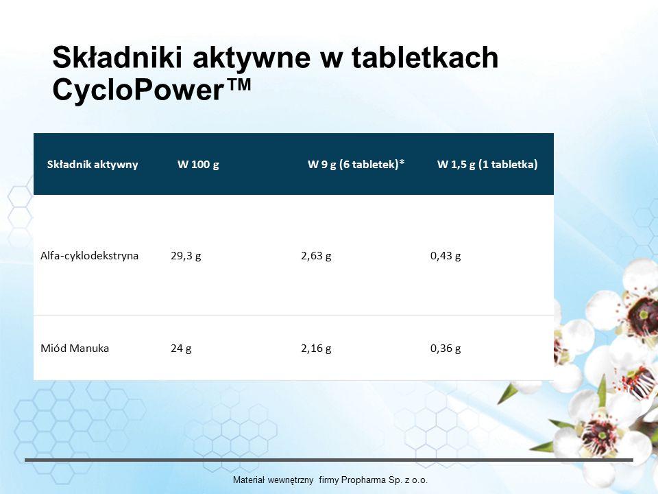 Składniki aktywne w tabletkach CycloPower™