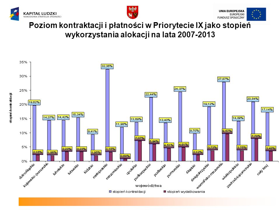 Poziom kontraktacji i płatności w Priorytecie IX jako stopień wykorzystania alokacji na lata 2007-2013