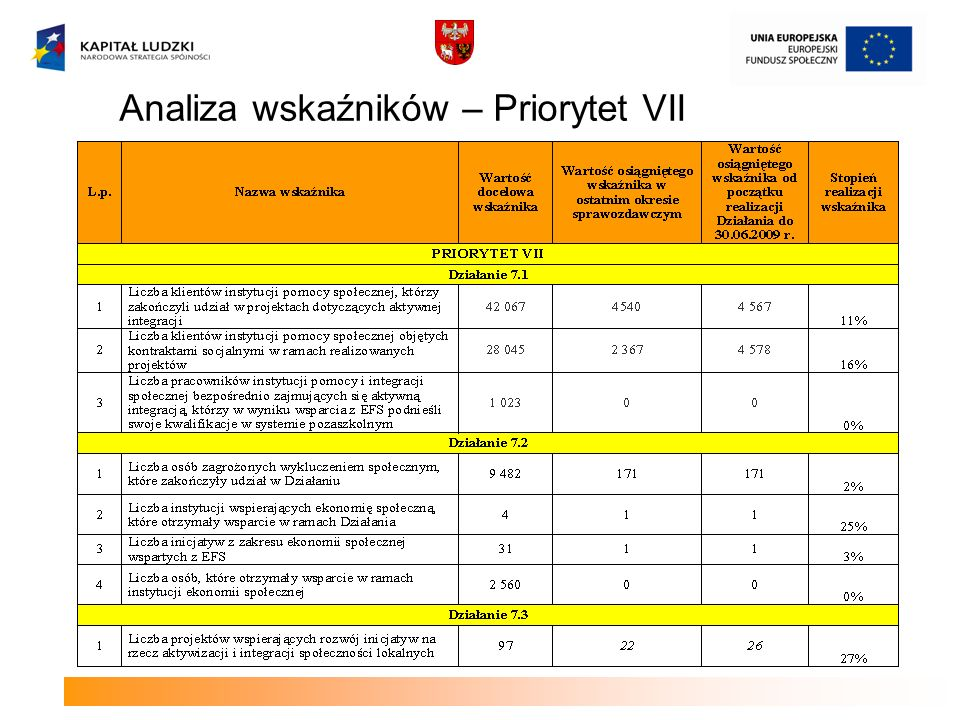 Analiza wskaźników – Priorytet VII