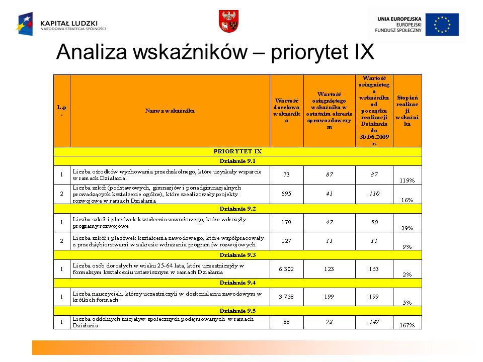 Analiza wskaźników – priorytet IX