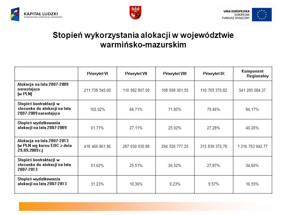 Stopień wykorzystania alokacji w województwie warmińsko-mazurskim