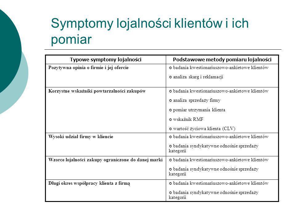 Symptomy lojalności klientów i ich pomiar