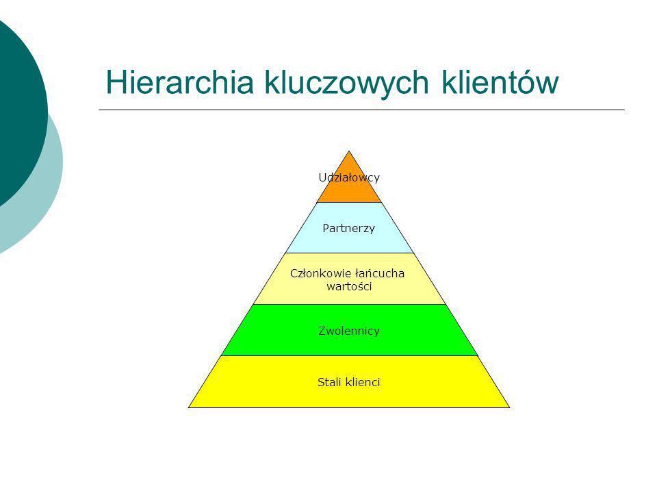 Hierarchia kluczowych klientów