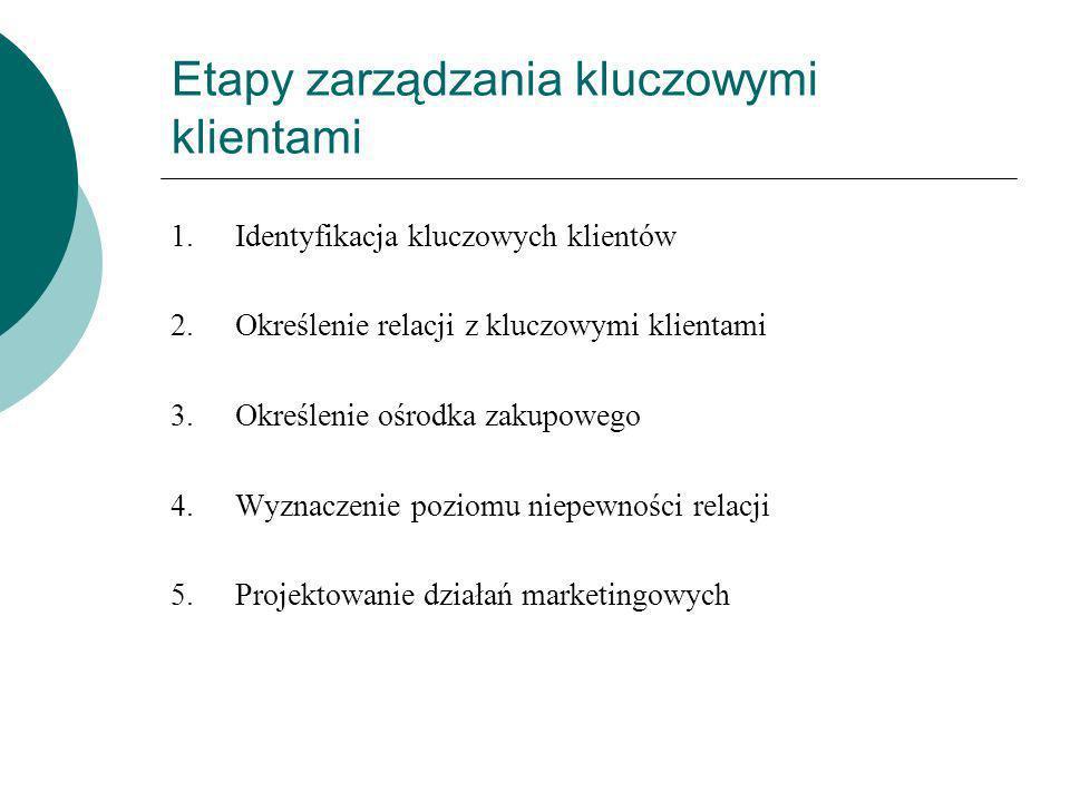 Etapy zarządzania kluczowymi klientami