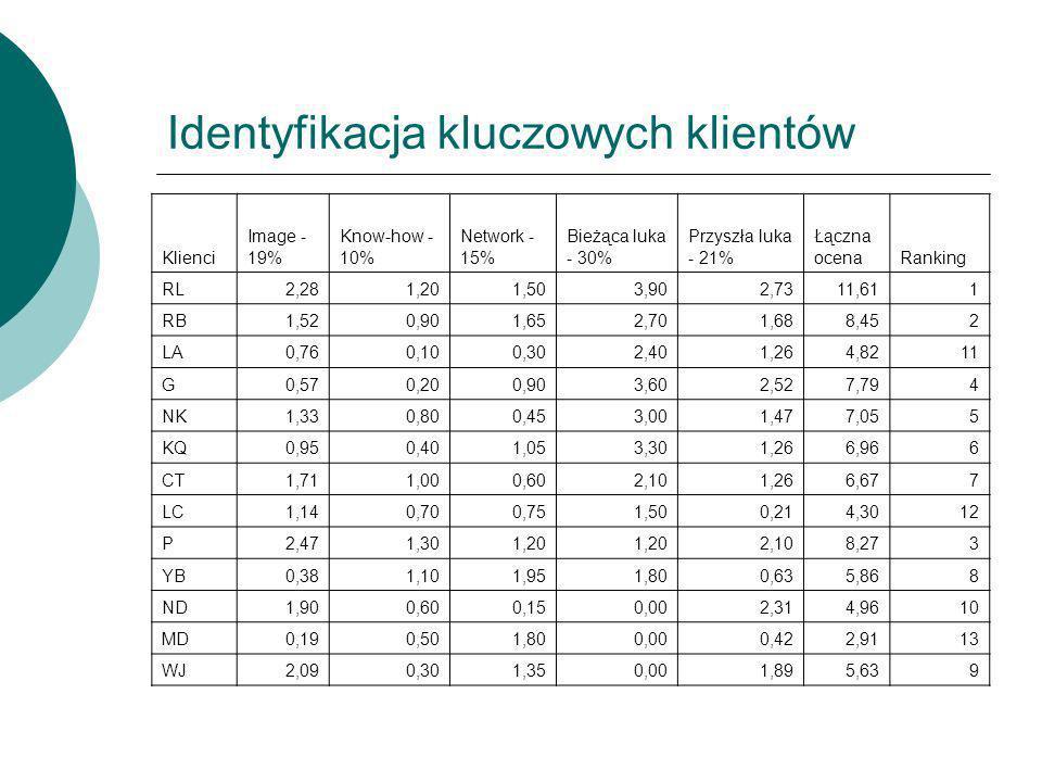 Identyfikacja kluczowych klientów