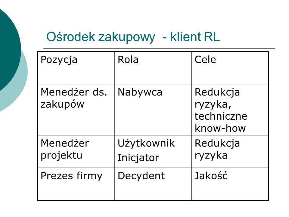 Ośrodek zakupowy - klient RL