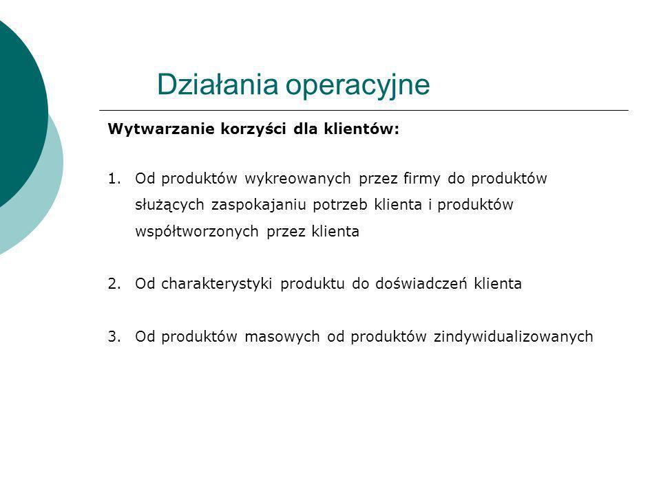 Działania operacyjne Wytwarzanie korzyści dla klientów: