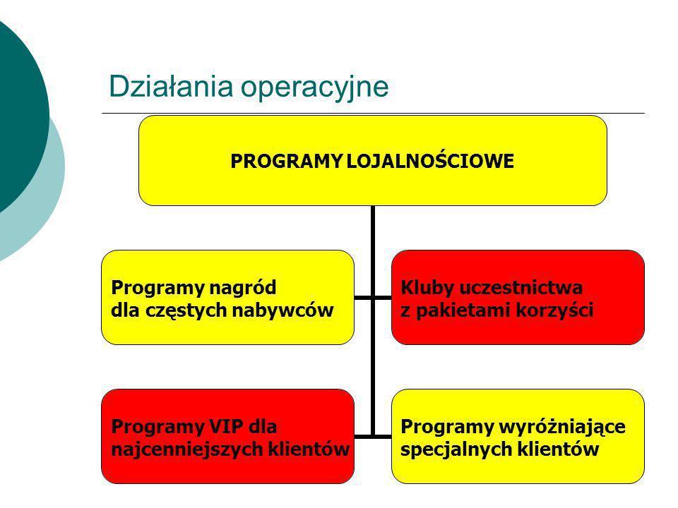 Działania operacyjne