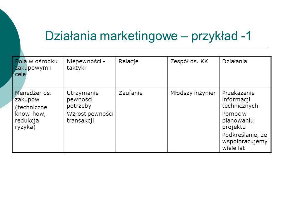 Działania marketingowe – przykład -1
