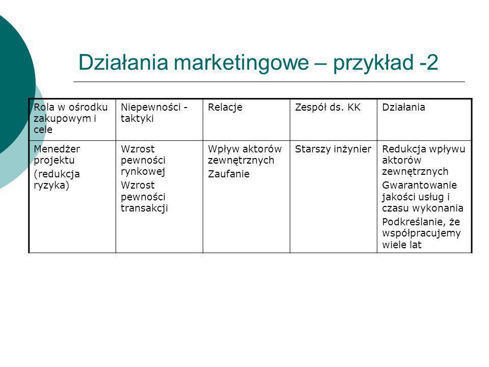 Działania marketingowe – przykład -2