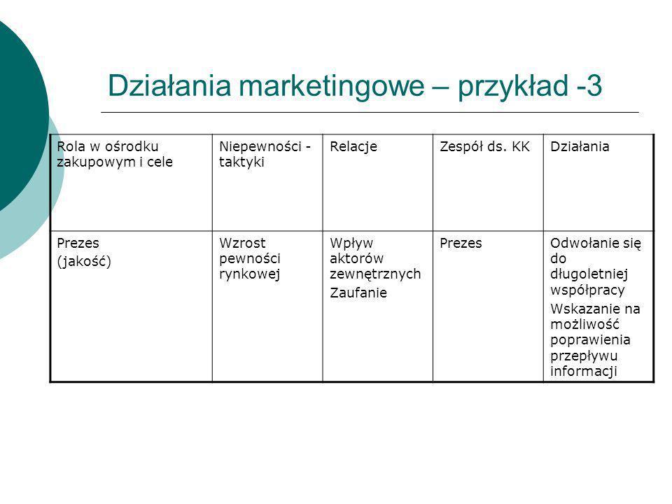 Działania marketingowe – przykład -3