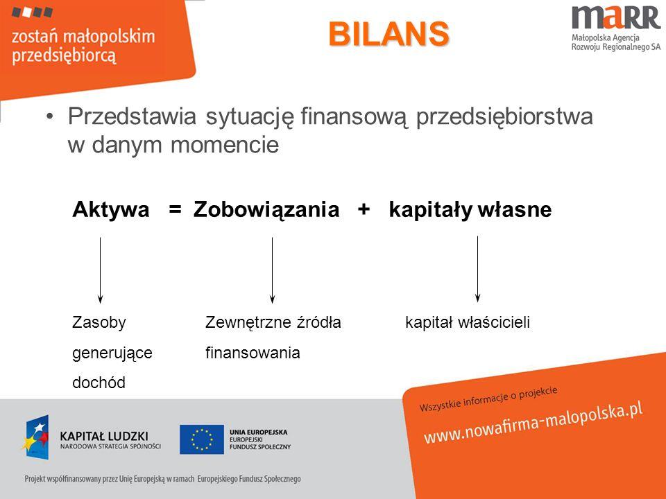 BILANSPrzedstawia sytuację finansową przedsiębiorstwa w danym momencie. Aktywa = Zobowiązania + kapitały własne.