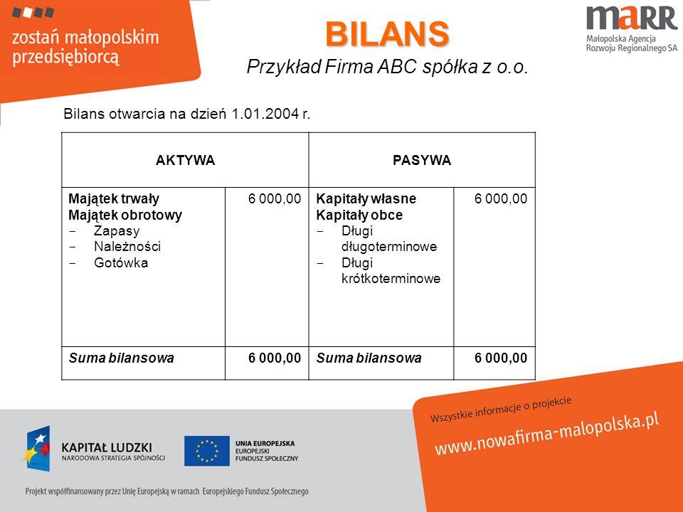 BILANS Przykład Firma ABC spółka z o.o.