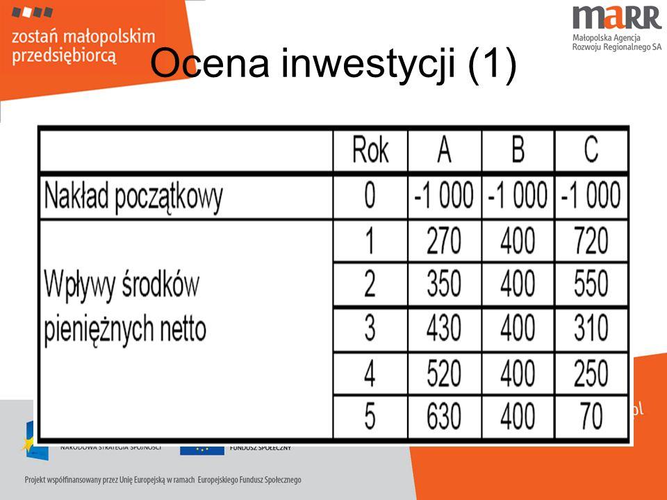 Ocena inwestycji (1)