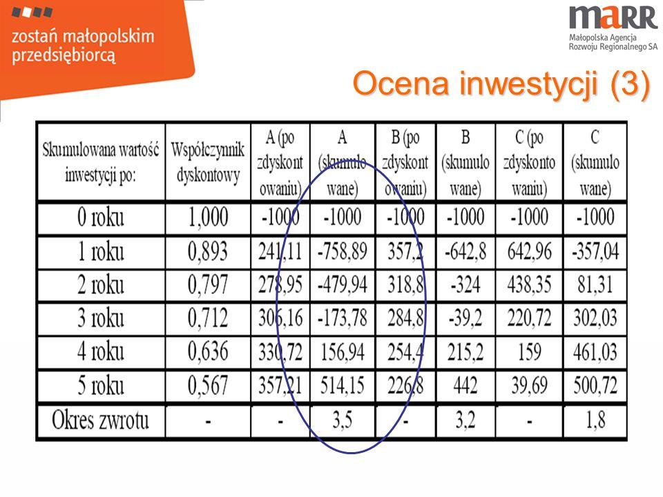 Ocena inwestycji (3)