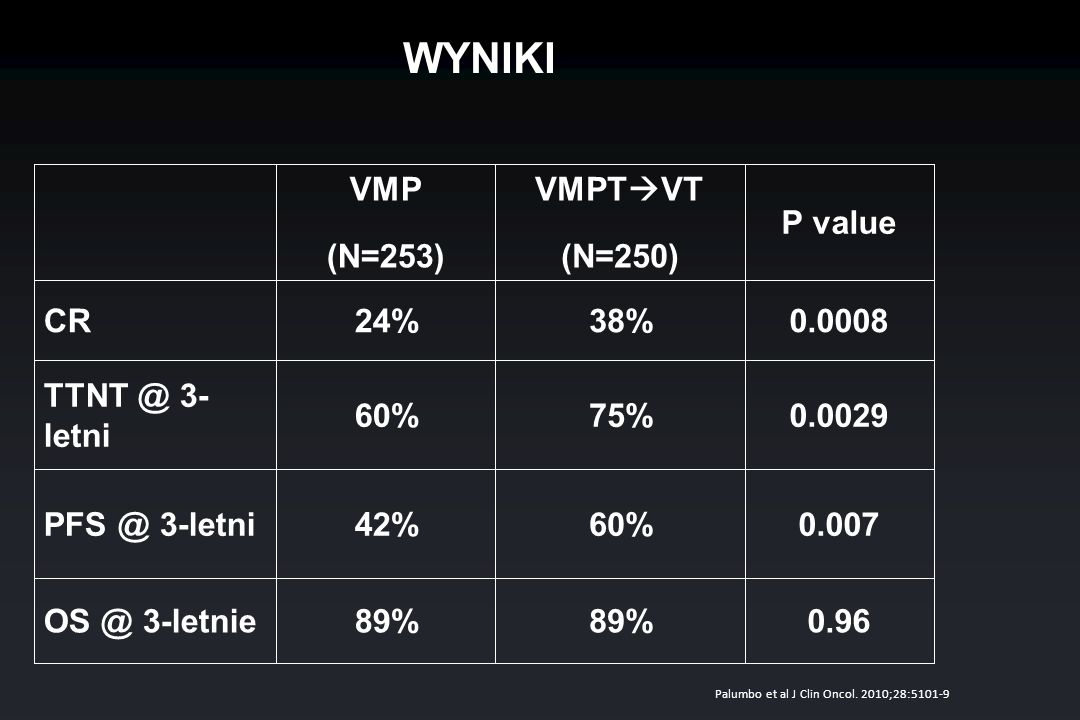 WYNIKI VMP (N=253) VMPTVT (N=250) P value CR 24% 38% 0.0008