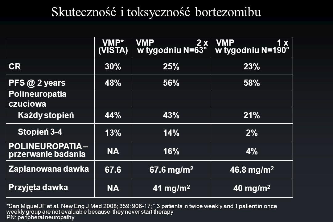 Skuteczność i toksyczność bortezomibu