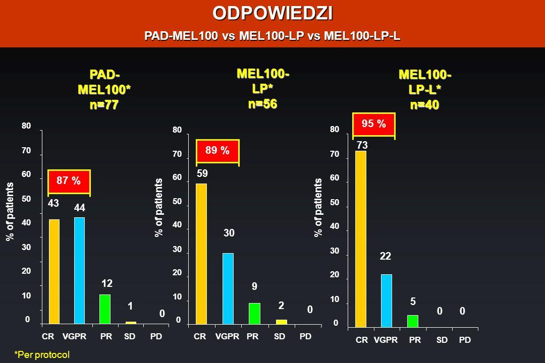 PAD-MEL100 vs MEL100-LP vs MEL100-LP-L