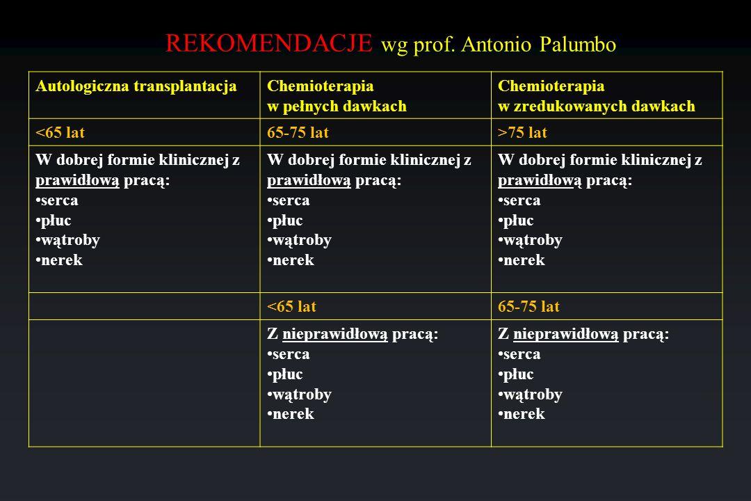 REKOMENDACJE wg prof. Antonio Palumbo
