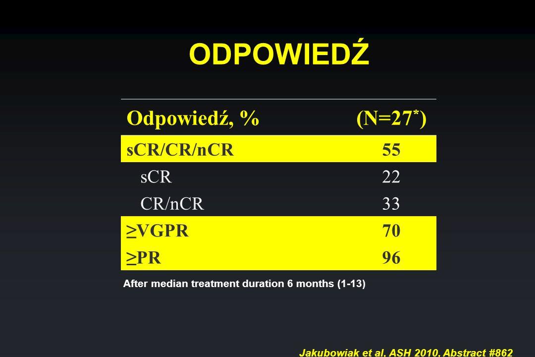 ODPOWIEDŹ Odpowiedź, % (N=27*) sCR/CR/nCR 55 sCR 22 CR/nCR 33 ≥VGPR 70