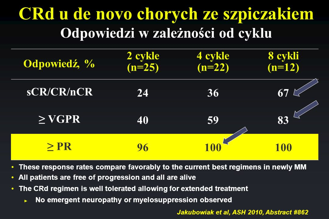 CRd u de novo chorych ze szpiczakiem Odpowiedzi w zależności od cyklu