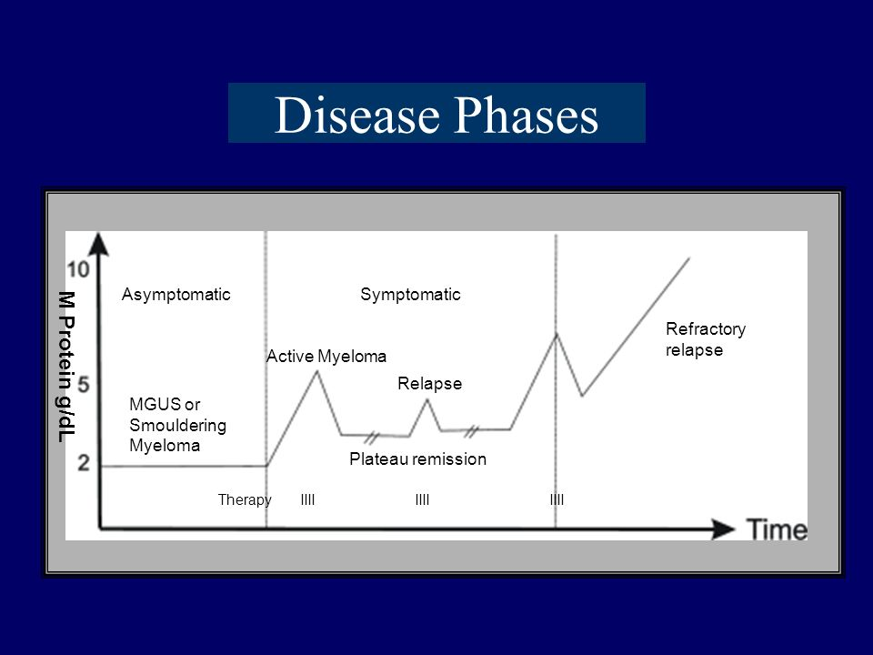 Disease Phases M Protein g/dL Asymptomatic Symptomatic