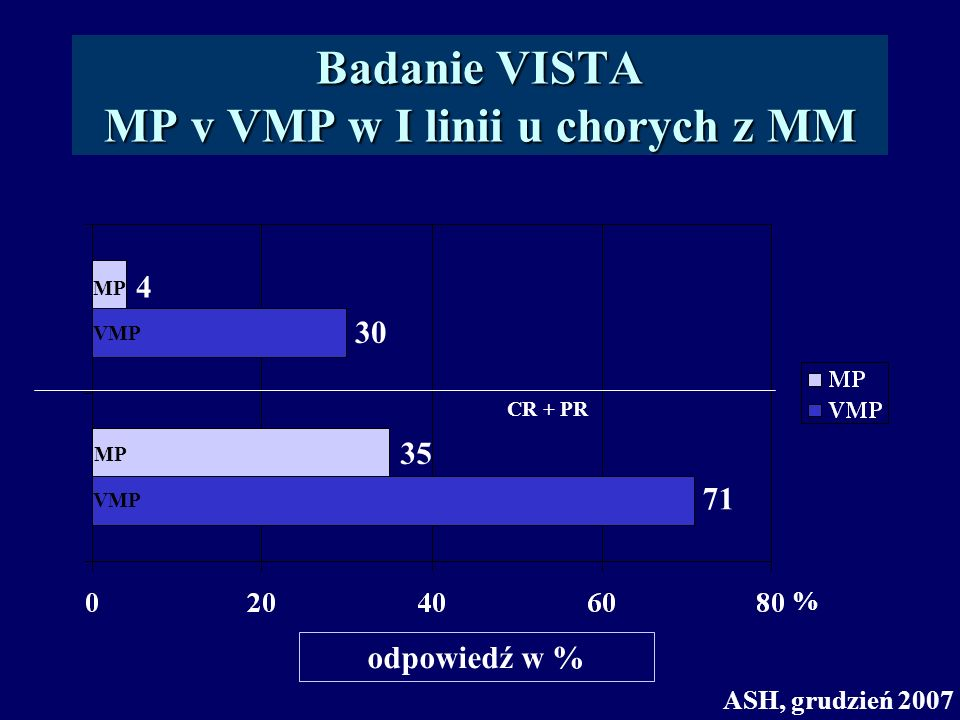 Badanie VISTA MP v VMP w I linii u chorych z MM