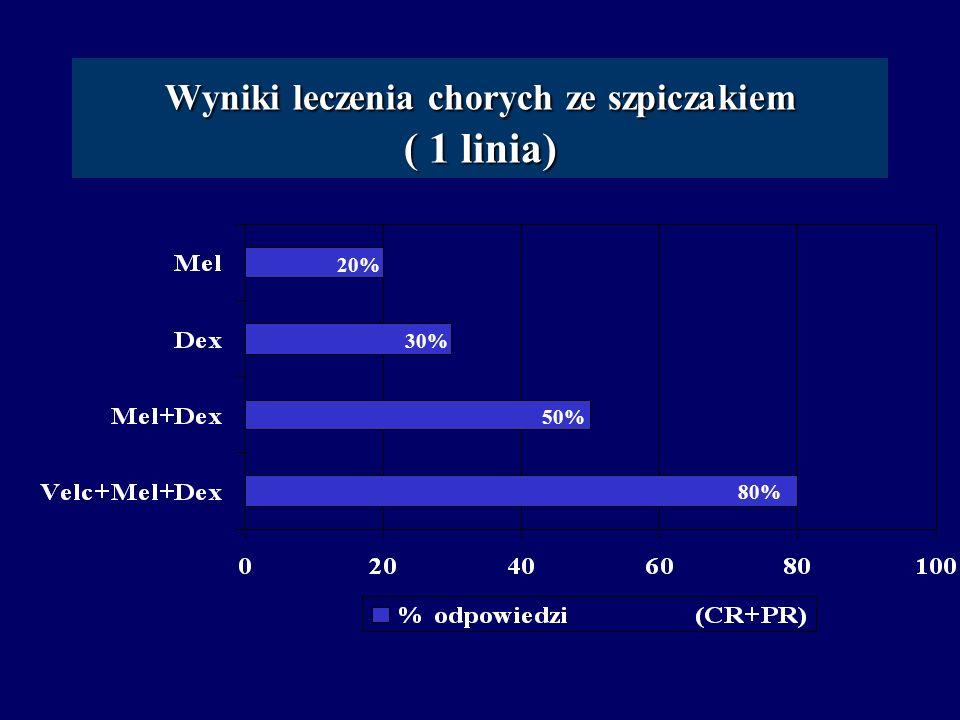 Wyniki leczenia chorych ze szpiczakiem ( 1 linia)