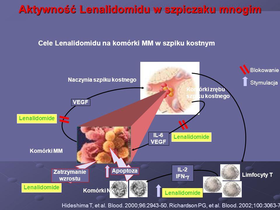 Aktywność Lenalidomidu w szpiczaku mnogim