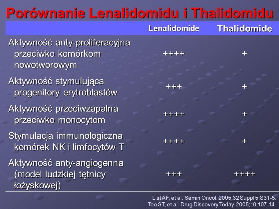 Porównanie Lenalidomidu i Thalidomidu