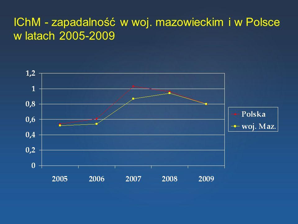 IChM - zapadalność w woj. mazowieckim i w Polsce w latach 2005-2009