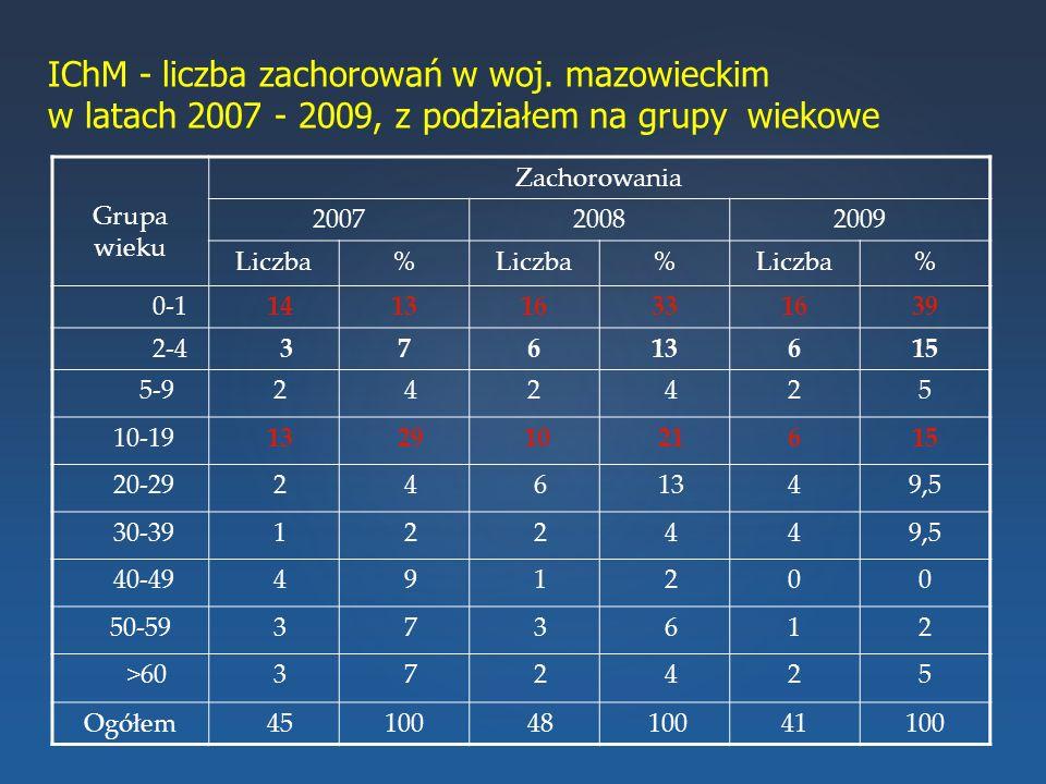 IChM - liczba zachorowań w woj