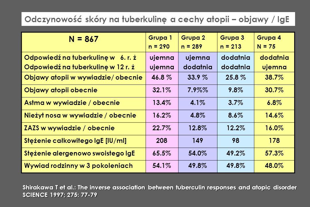 Odczynowość skóry na tuberkulinę a cechy atopii – objawy / IgE N = 867