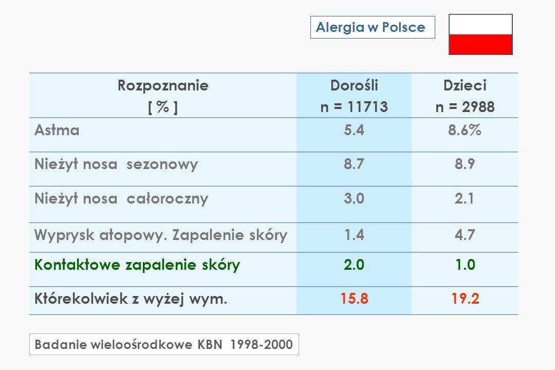 Nieżyt nosa całoroczny 3.0 2.1 Wyprysk atopowy. Zapalenie skóry 1.4