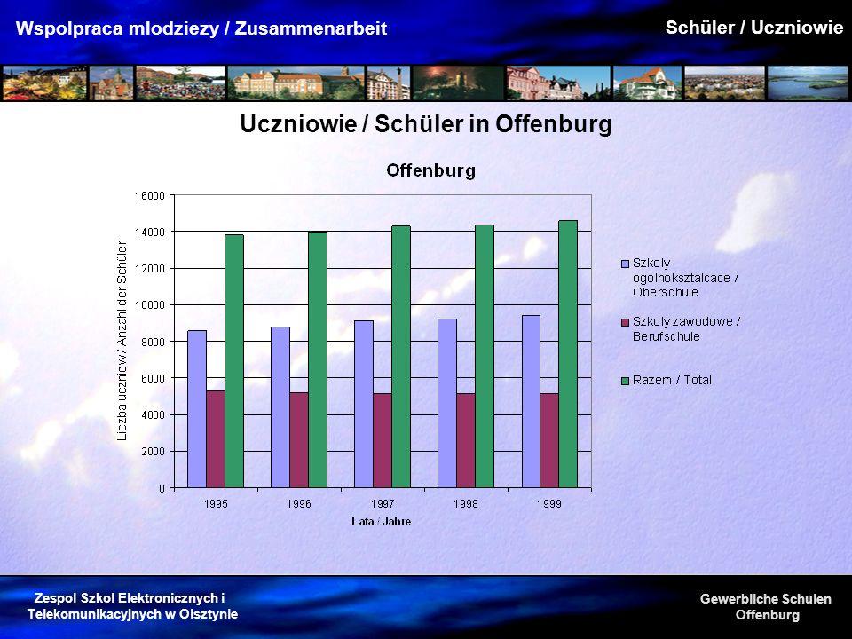 Uczniowie / Schüler in Offenburg