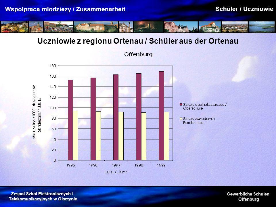 Uczniowie z regionu Ortenau / Schüler aus der Ortenau
