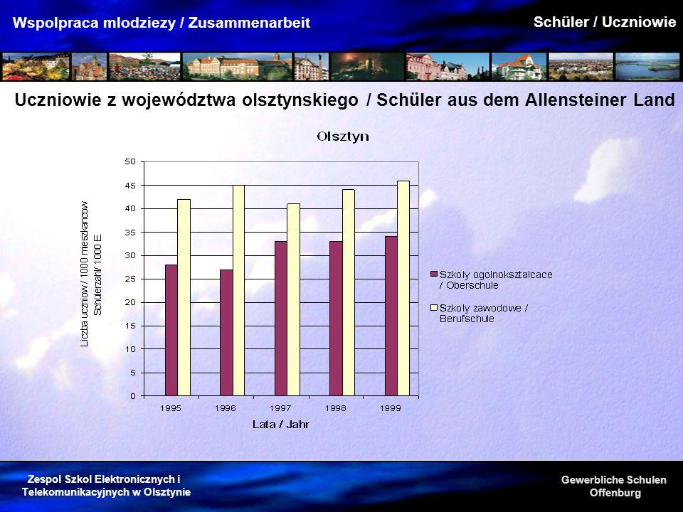 Schüler / Uczniowie Uczniowie z województwa olsztynskiego / Schüler aus dem Allensteiner Land
