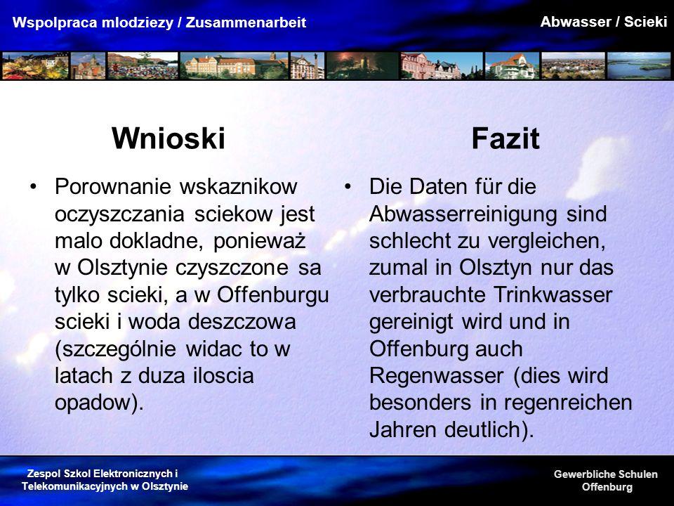 Abwasser / Scieki Wnioski. Fazit.