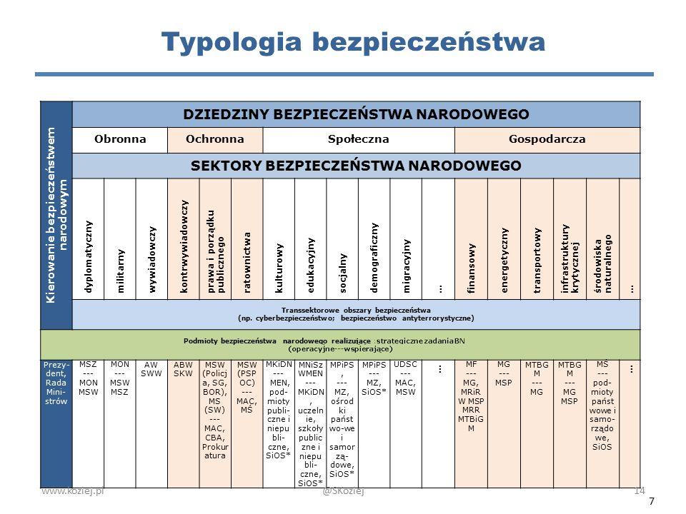 Typologia bezpieczeństwa