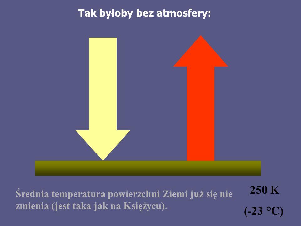 250 K (-23 °C) Tak byłoby bez atmosfery: