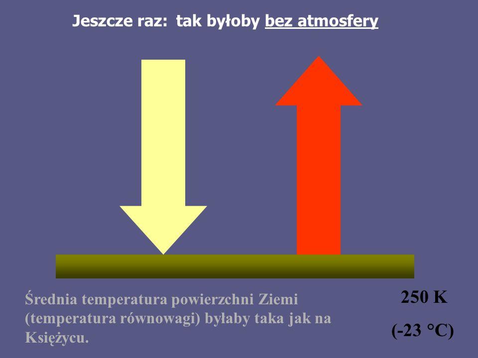 250 K (-23 °C) Jeszcze raz: tak byłoby bez atmosfery
