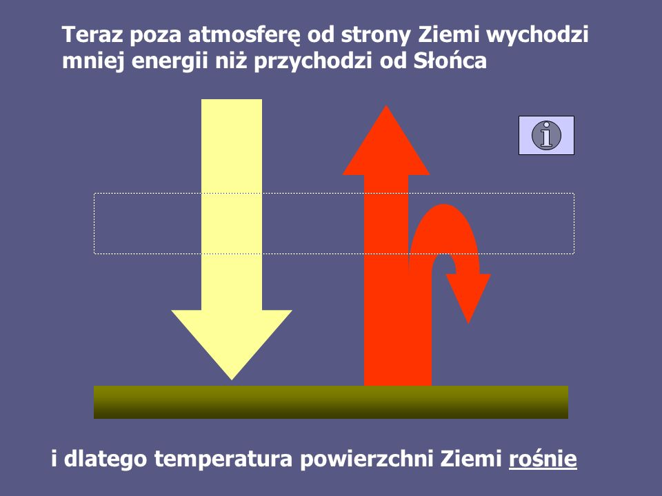 i dlatego temperatura powierzchni Ziemi rośnie