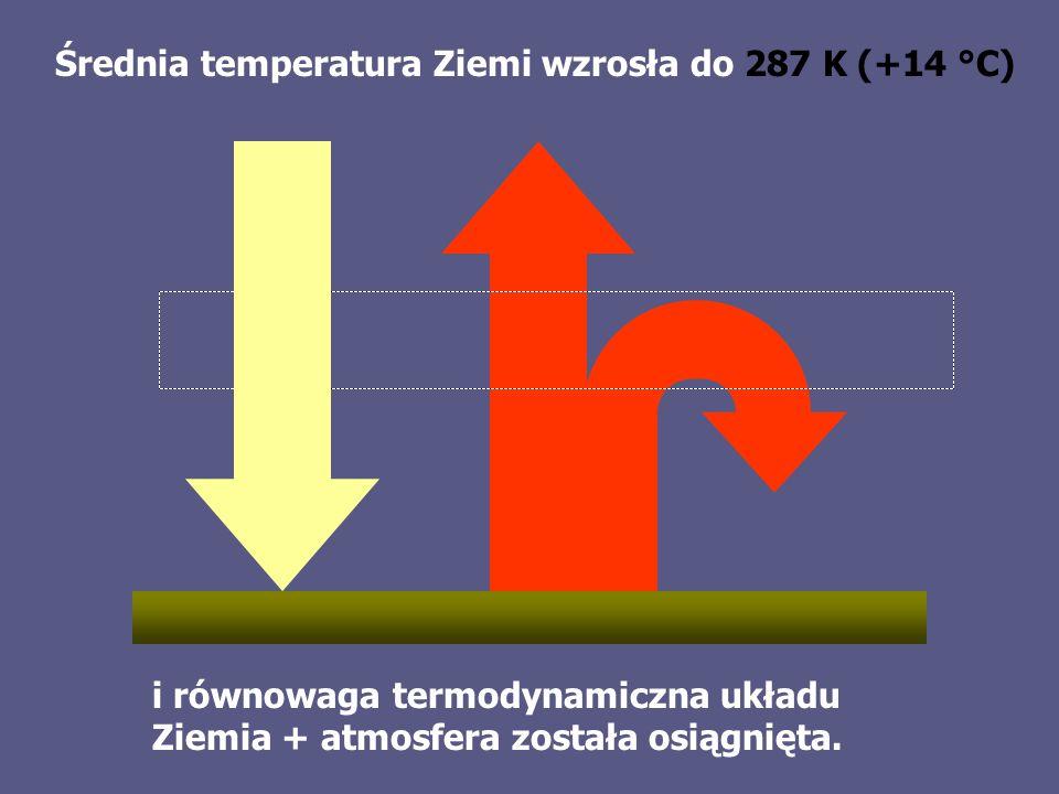 Średnia temperatura Ziemi wzrosła do 287 K (+14 °C)
