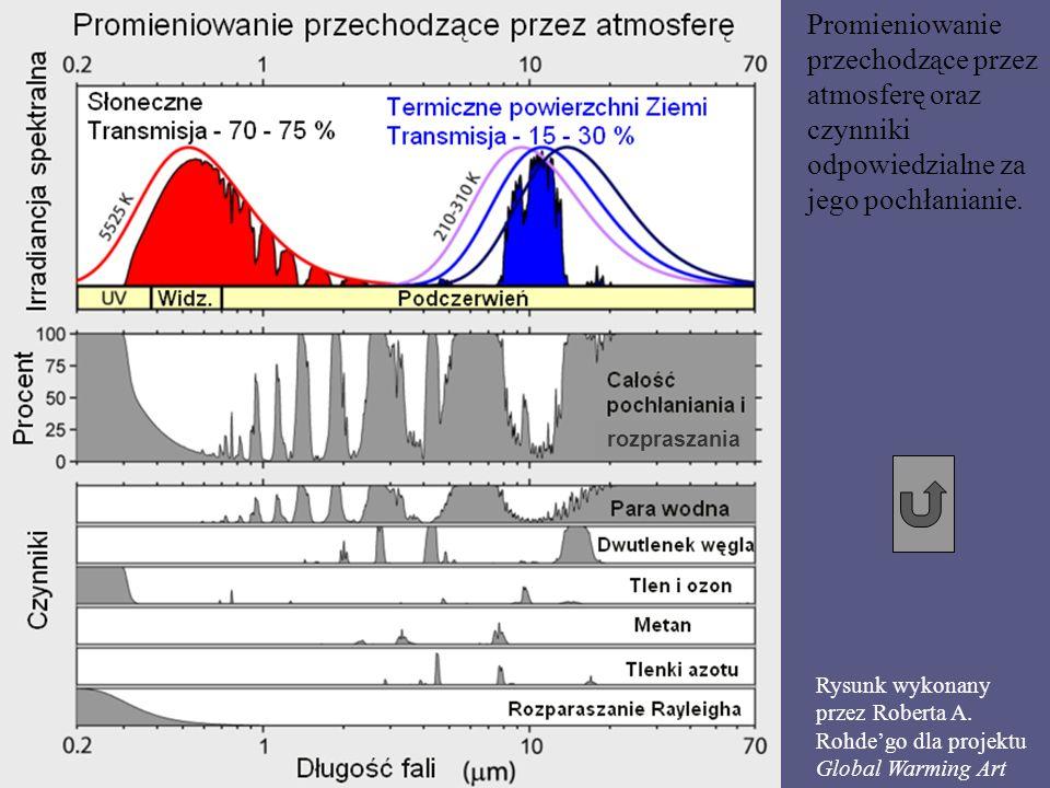 Promieniowanie przechodzące przez atmosferę oraz czynniki odpowiedzialne za jego pochłanianie.