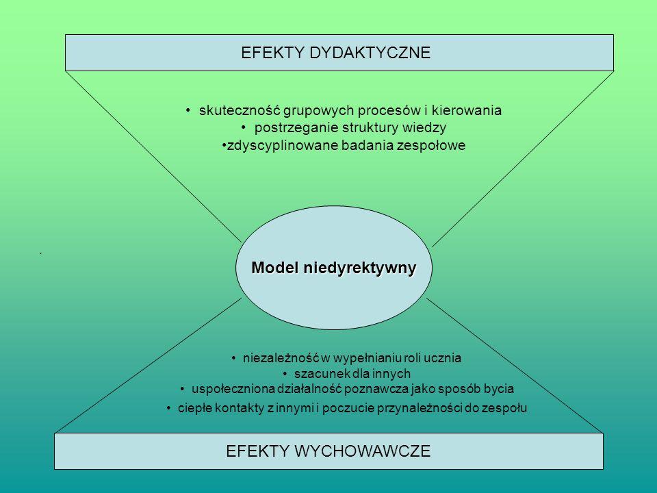 EFEKTY DYDAKTYCZNE Model niedyrektywny EFEKTY WYCHOWAWCZE