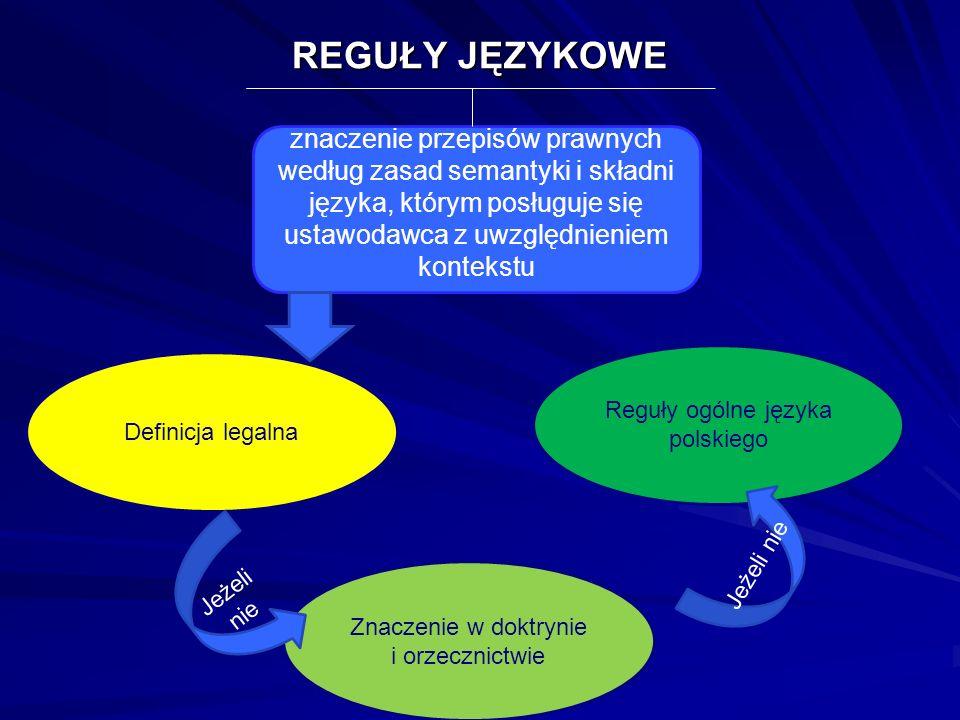 REGUŁY JĘZYKOWE znaczenie przepisów prawnych według zasad semantyki i składni języka, którym posługuje się ustawodawca z uwzględnieniem kontekstu.