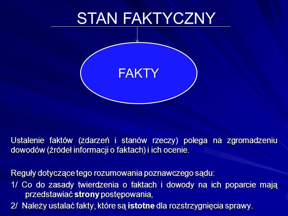 STAN FAKTYCZNY FAKTY. Ustalenie faktów (zdarzeń i stanów rzeczy) polega na zgromadzeniu dowodów (źródeł informacji o faktach) i ich ocenie.
