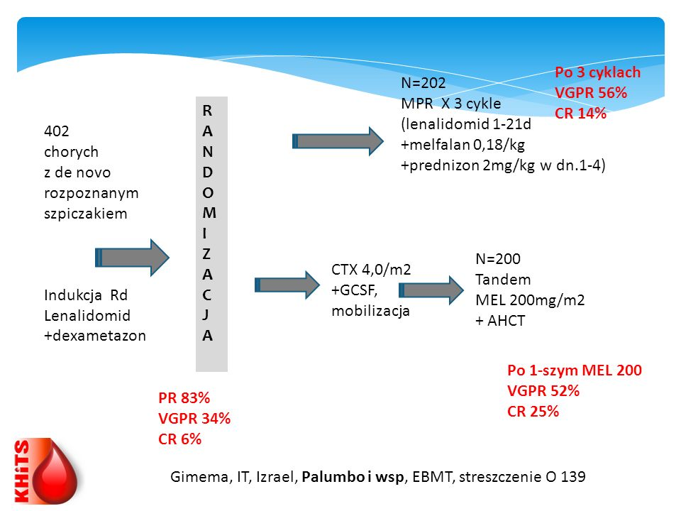 Po 3 cyklach VGPR 56% CR 14% N=202. MPR X 3 cykle. (lenalidomid 1-21d. +melfalan 0,18/kg. +prednizon 2mg/kg w dn.1-4)