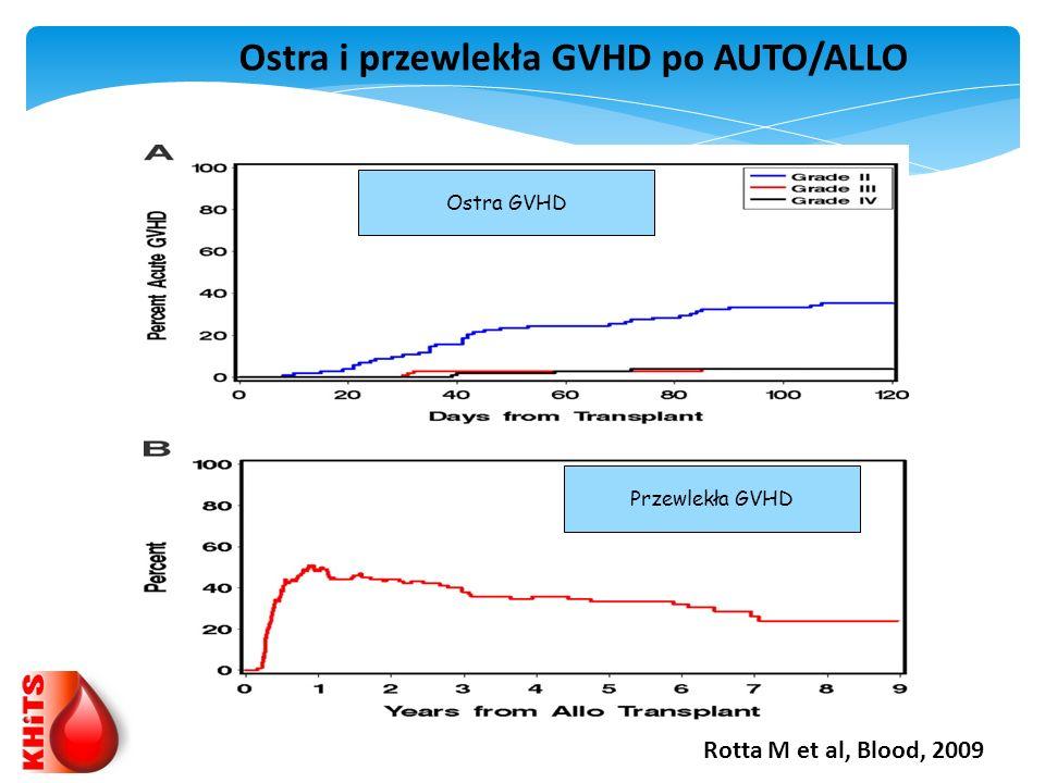 Ostra i przewlekła GVHD po AUTO/ALLO